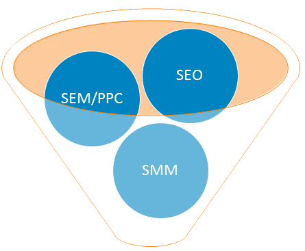 search engines marketing company